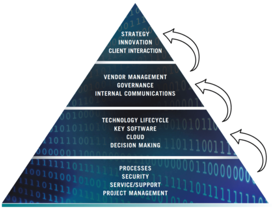 Technology Operational Maturity Model