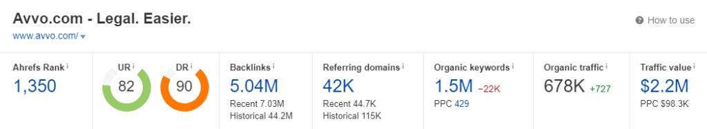 Avvo Ahrefs Domain Rank Overview