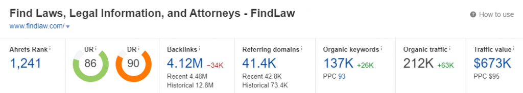 FindLaw Ahrefs Domain Rank Overview