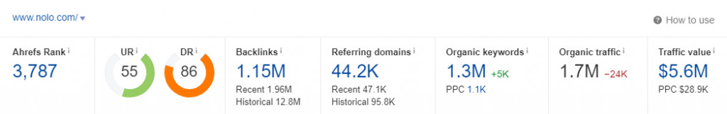 Nolo Ahrefs Domain Rank Overview