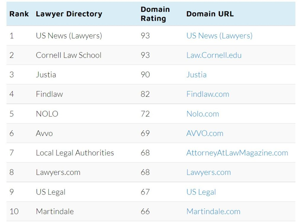 Local Legal Authority Directory Ranking