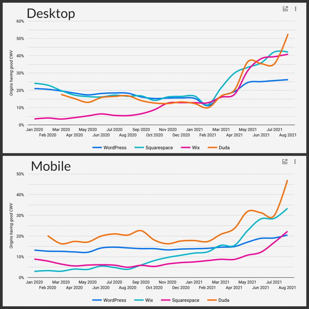 Graph showing website builder performance